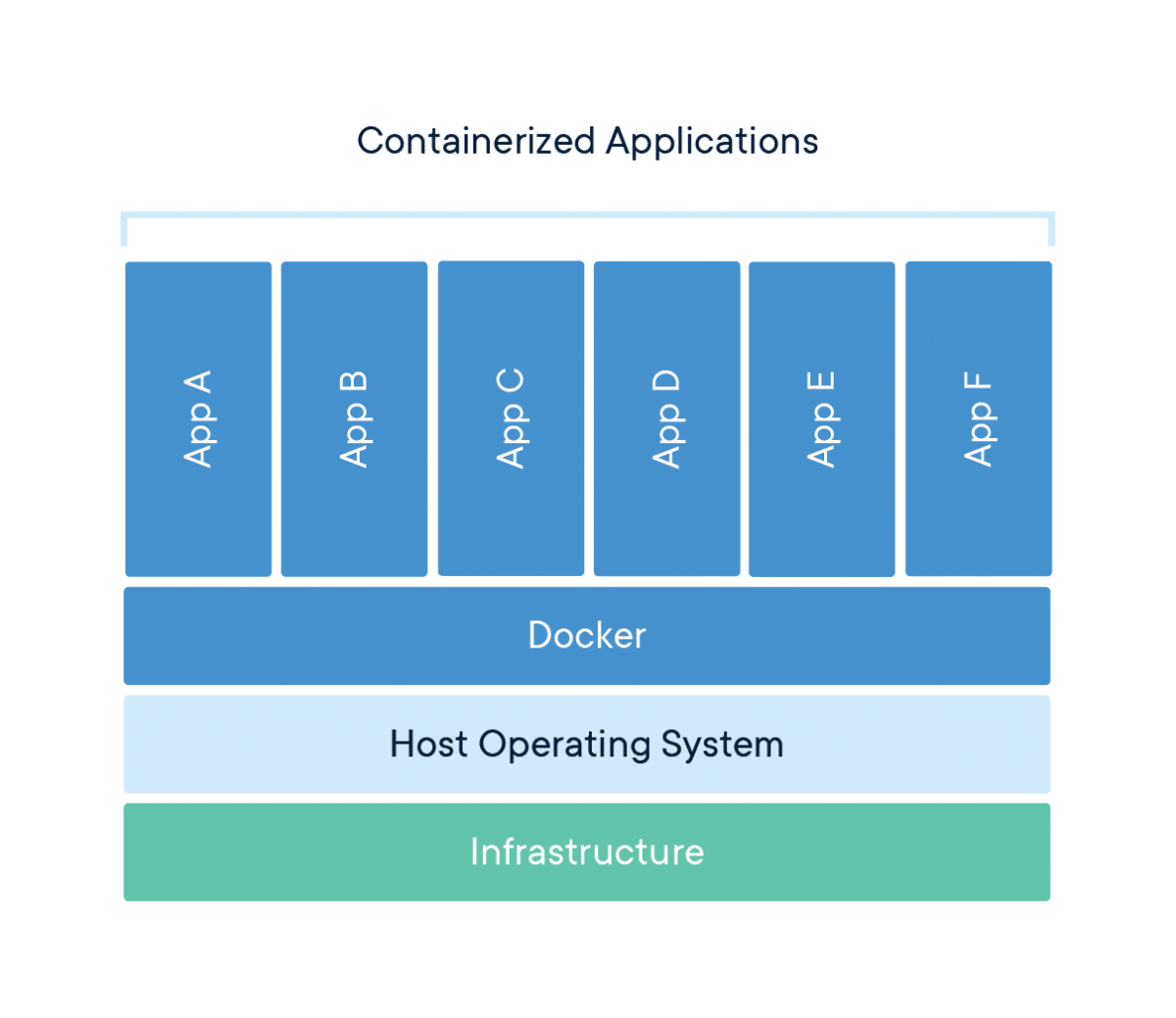 What is The Containerization? Which Tool is Right for My Business? 1